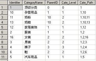 数据库表结构
