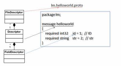 图 3. 各个 Compiler 类之间的关系