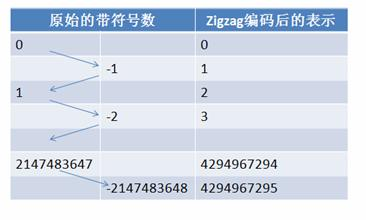图 8. ZigZag 编码