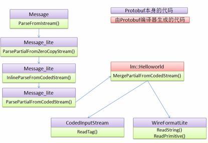 图 9. 解包流程图
