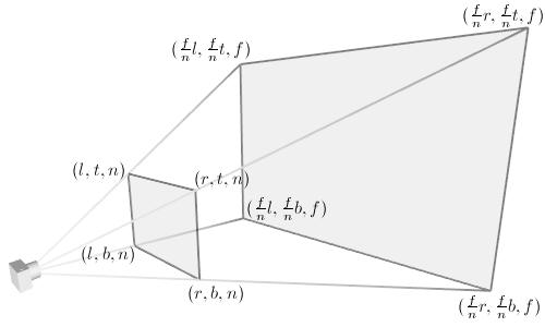 OpenGL透视模型