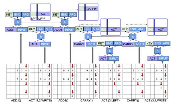 机器自动编程:程序员会被自己编写的AI取代吗?