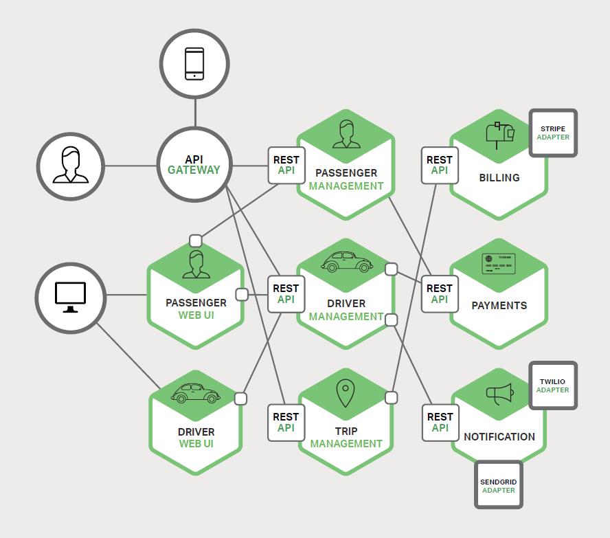 图 1-2、一个单体应用分解成微服务