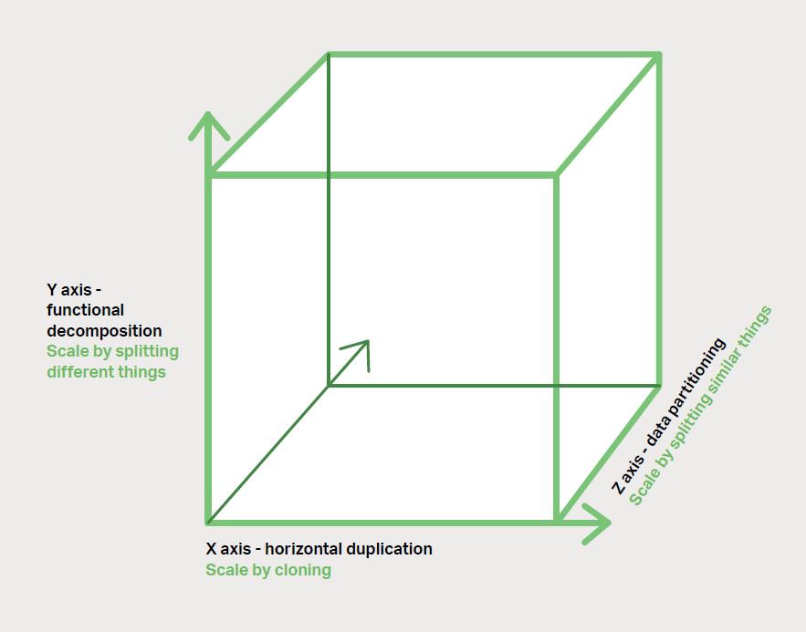 图 1-3、开发和交付中的缩放立方(Scale Cube)