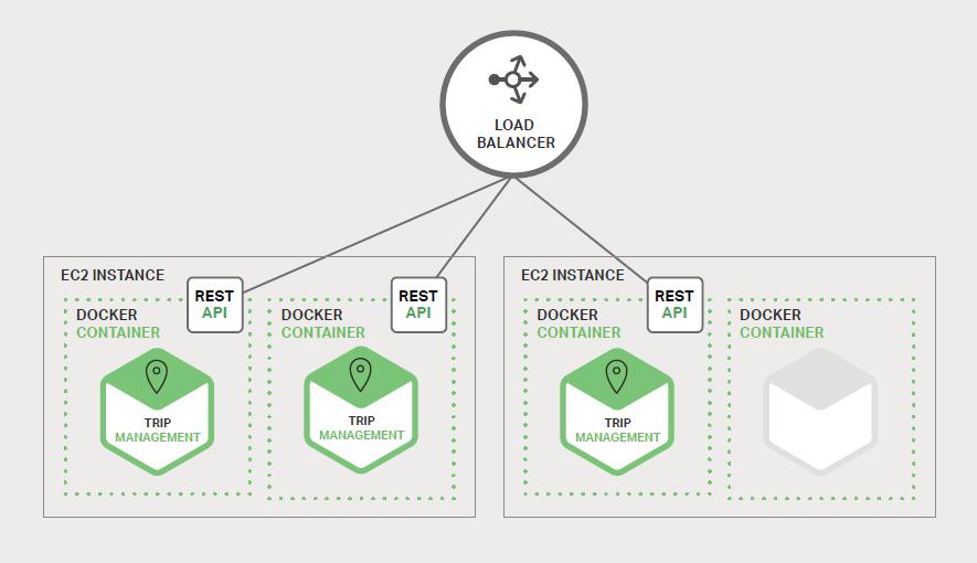 图 1-4、使用 Docker 部署旅途管理服务