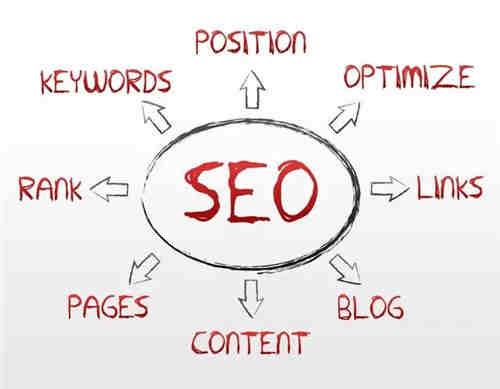 为什么搜索流量都隐藏在关键词里 弄懂关键词看这篇就够了! SEO优化 网站 经验心得 第1张